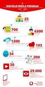 Digitális Iskola Program