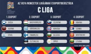 Nemzetek Ligája C-liga
