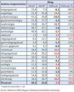 Medicina2000 betegfogadási lista